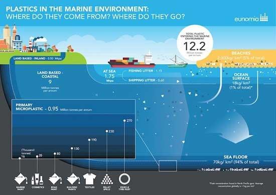 80-contaminacion-plastica-marina-procede-fuentes-terrestres
